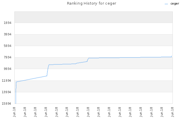 Ranking History for ceger