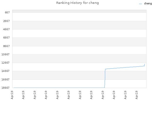 Ranking History for cheng