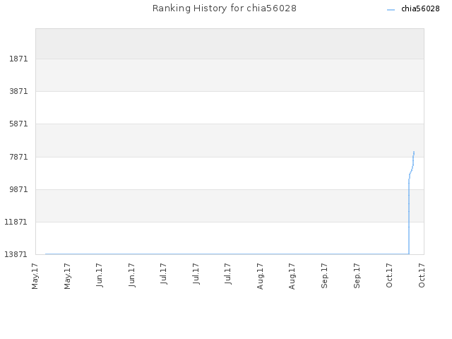 Ranking History for chia56028