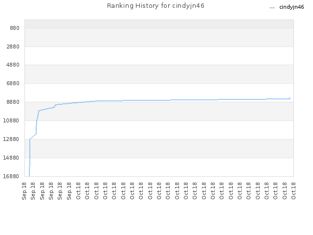 Ranking History for cindyjn46