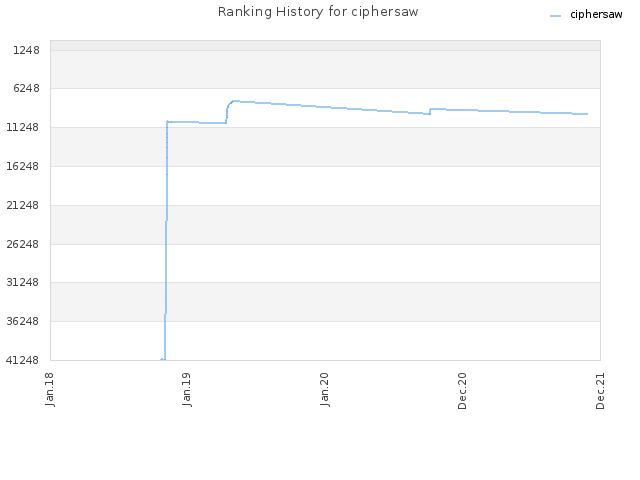 Ranking History for ciphersaw