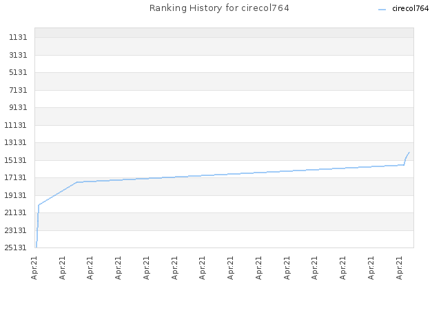 Ranking History for cirecol764