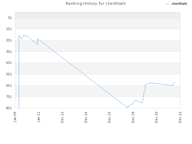 Ranking History for clientNaN
