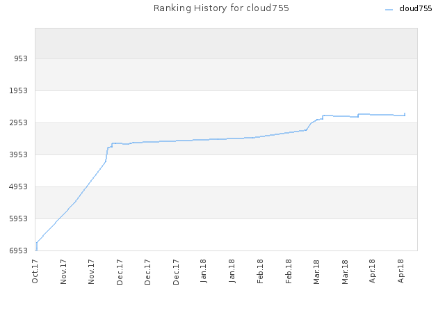 Ranking History for cloud755