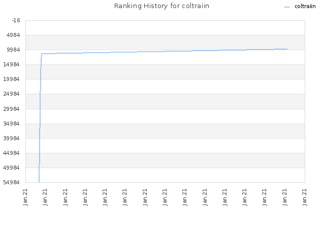 Ranking History for coltraiin