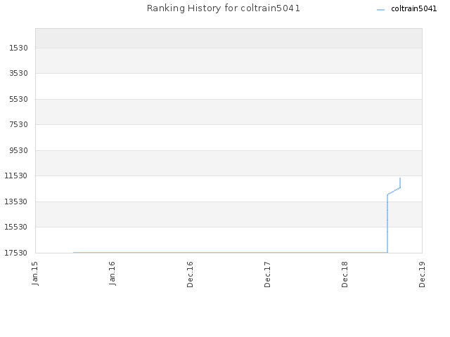 Ranking History for coltrain5041