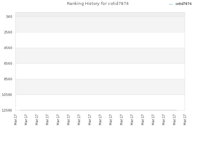 Ranking History for cotid7874