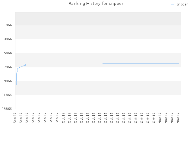 Ranking History for cripper