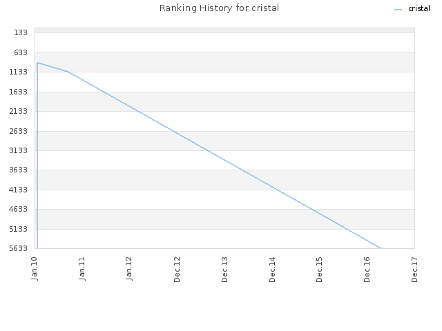 Ranking History for cristal