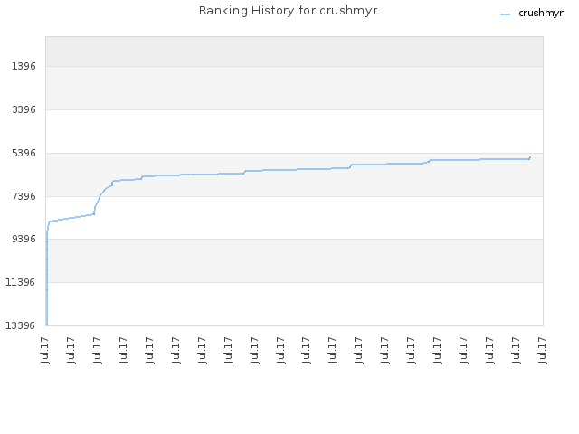 Ranking History for crushmyr