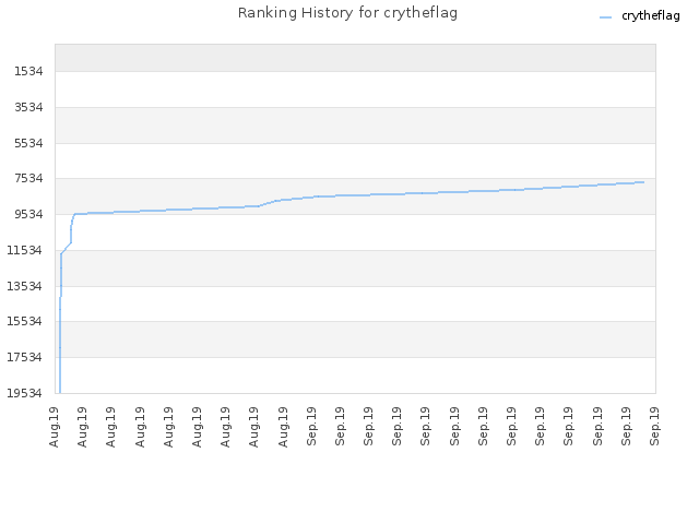 Ranking History for crytheflag