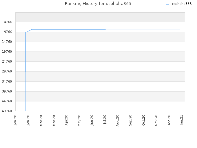 Ranking History for csehaha365