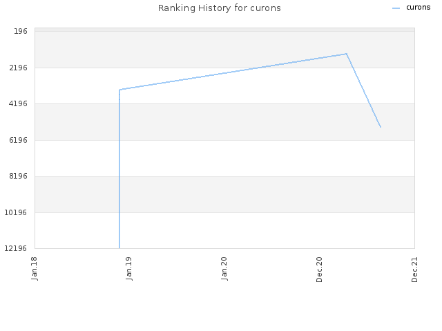 Ranking History for curons