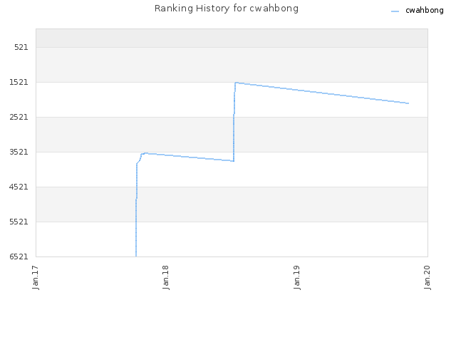 Ranking History for cwahbong