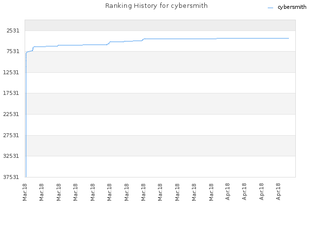 Ranking History for cybersmith