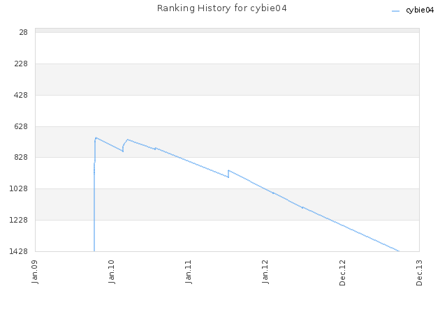 Ranking History for cybie04