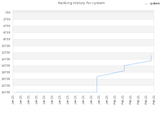 Ranking History for cystem
