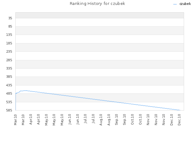 Ranking History for czubek