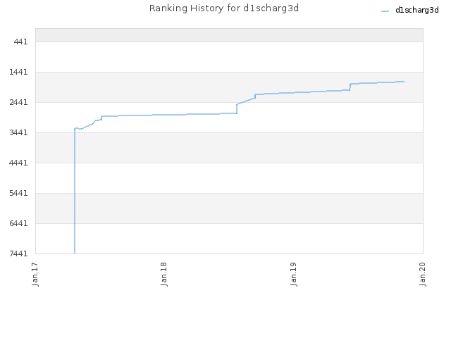 Ranking History for d1scharg3d