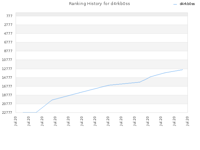Ranking History for d4rkb0ss