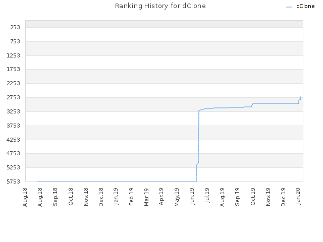 Ranking History for dClone