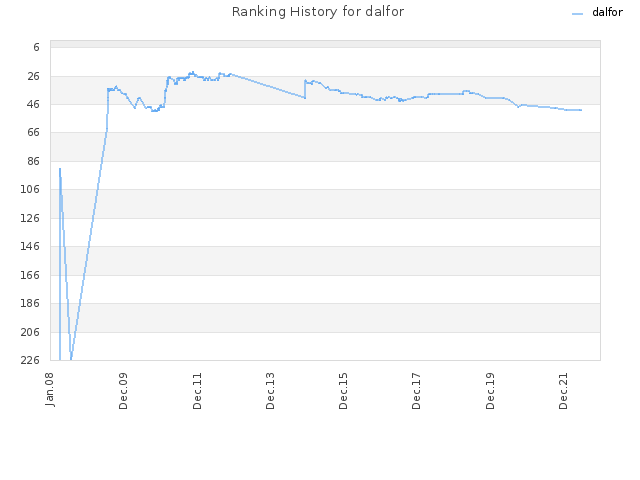 Ranking History for dalfor