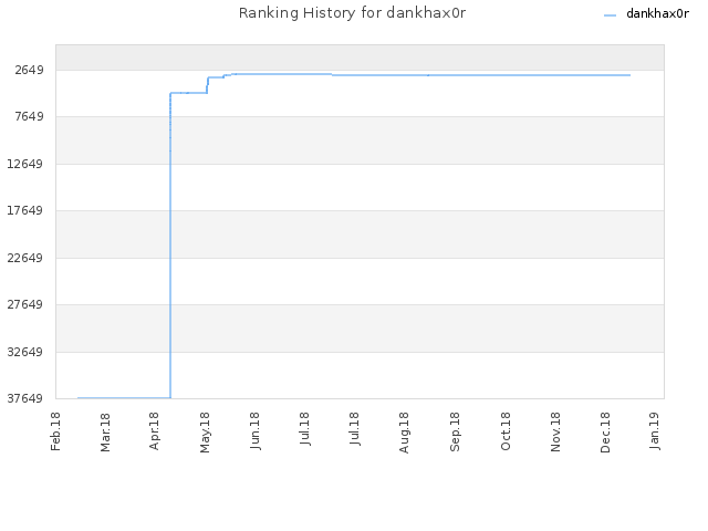 Ranking History for dankhax0r