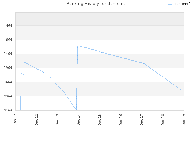 Ranking History for dantemc1