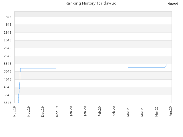 Ranking History for dawud