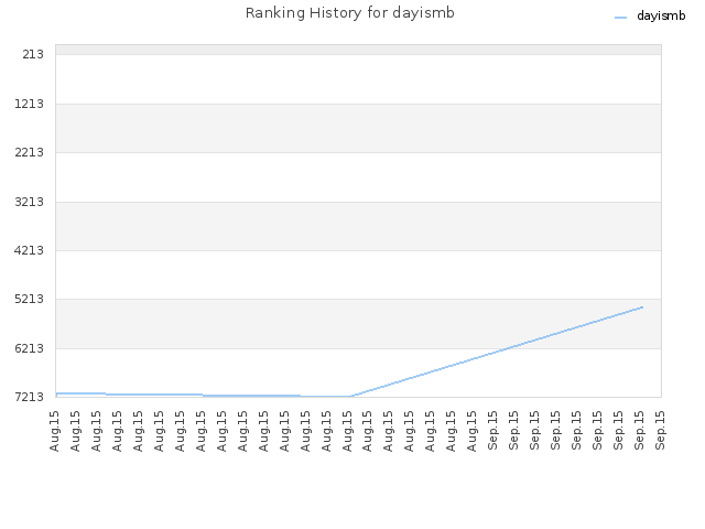 Ranking History for dayismb