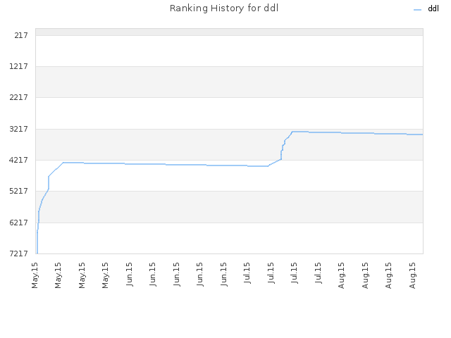 Ranking History for ddl