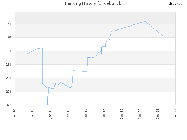 Ranking History for debukuk