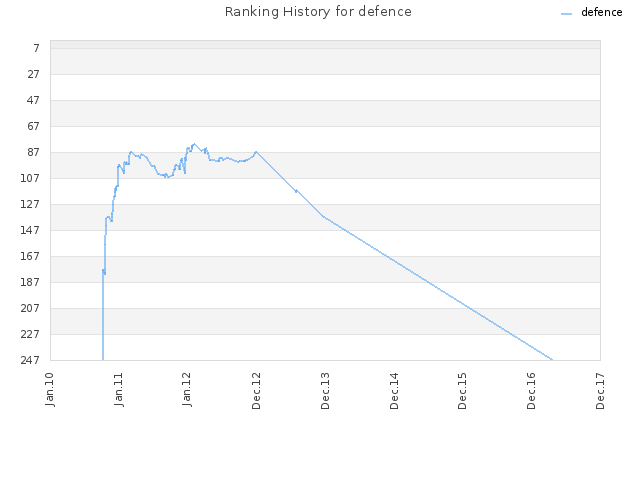 Ranking History for defence