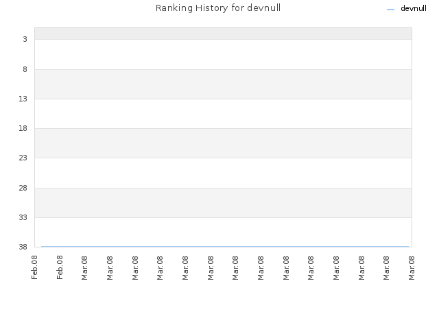 Ranking History for devnull
