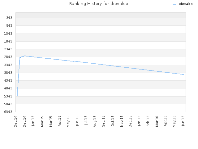 Ranking History for dievalco
