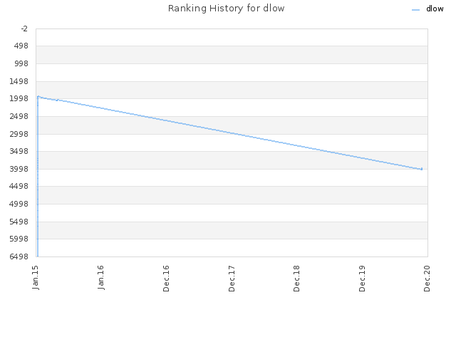 Ranking History for dlow