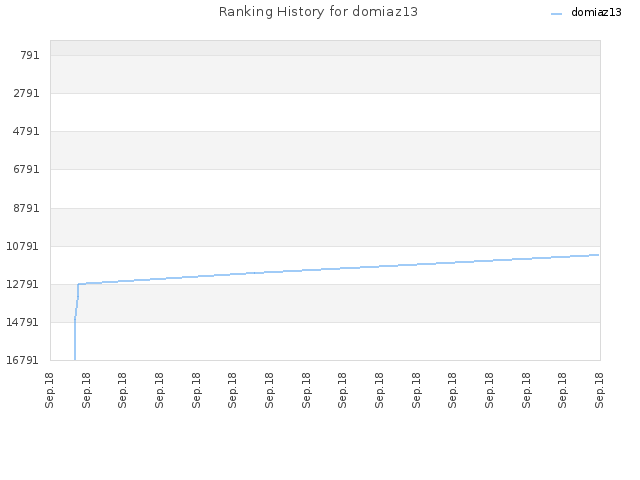 Ranking History for domiaz13