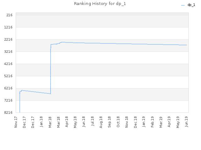 Ranking History for dp_1