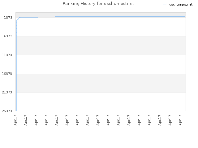 Ranking History for dschumpstriet