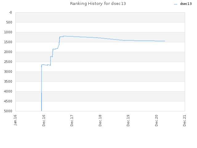 Ranking History for dsec13