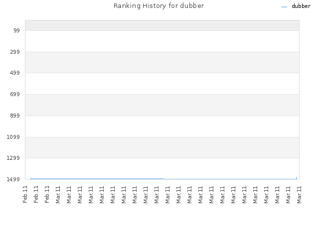 Ranking History for dubber