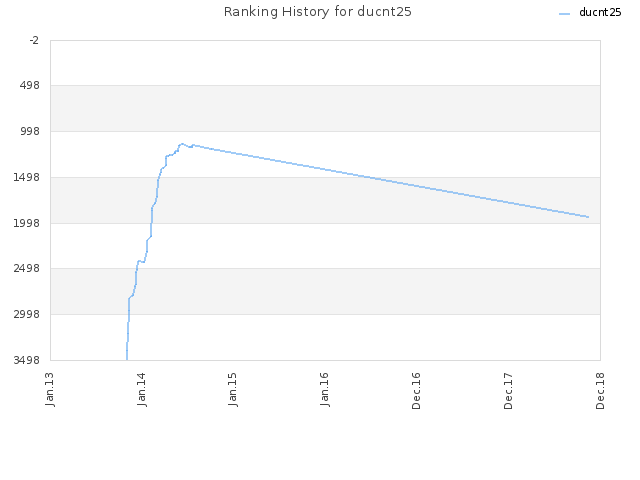 Ranking History for ducnt25