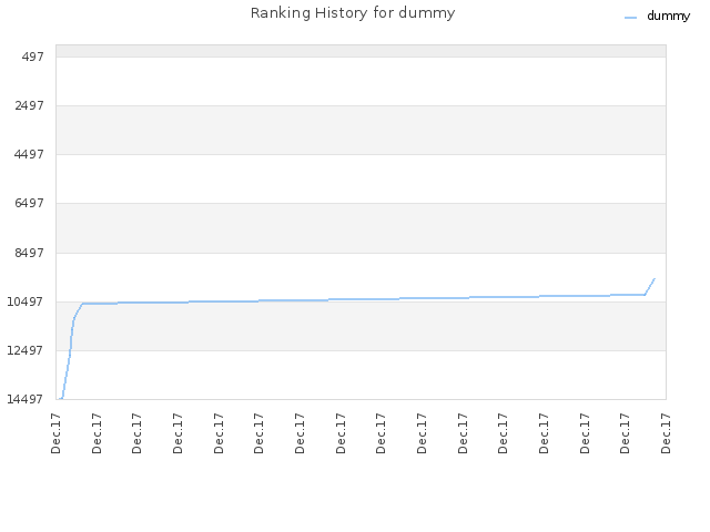 Ranking History for dummy