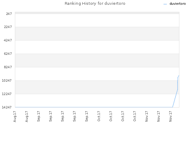 Ranking History for duviertoro