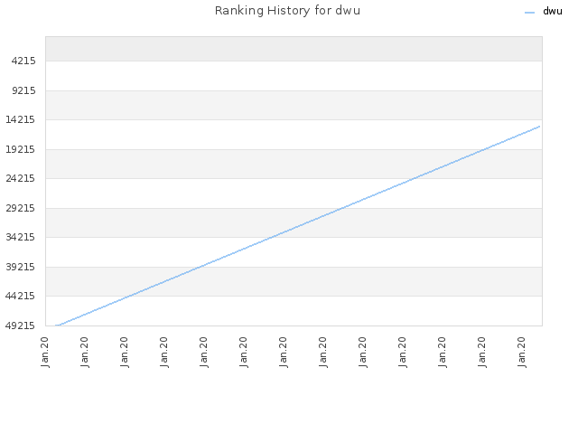 Ranking History for dwu