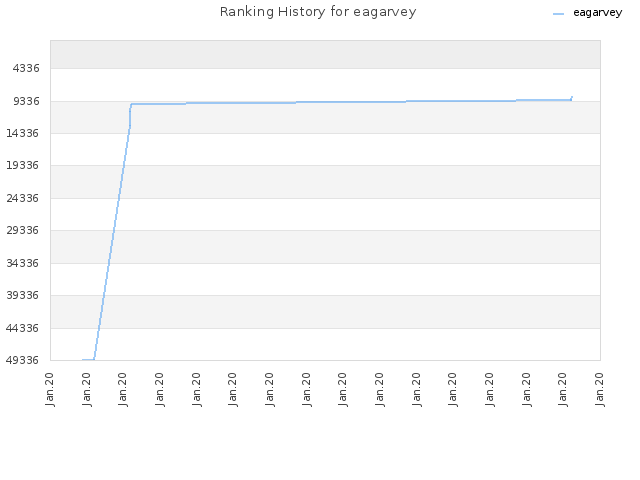 Ranking History for eagarvey