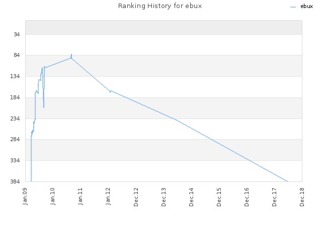 Ranking History for ebux