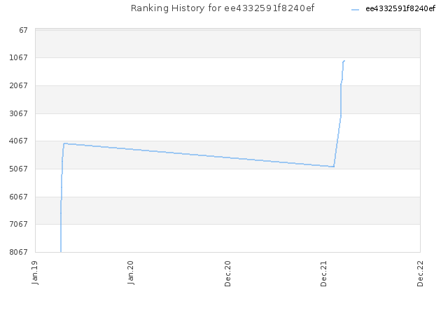 Ranking History for ee4332591f8240ef