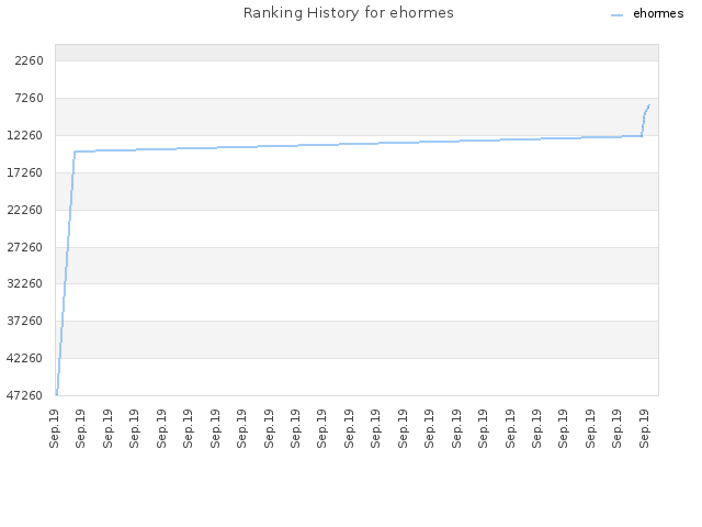 Ranking History for ehormes