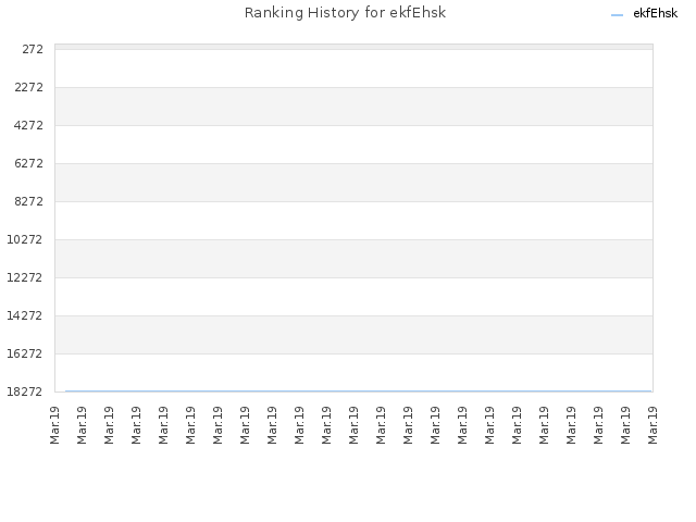 Ranking History for ekfEhsk